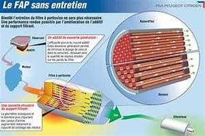 Le Bon Fap : eff d sencrassement du filtre diesel fap 307 2l hdi 110 peugeot m canique lectronique ~ Gottalentnigeria.com Avis de Voitures