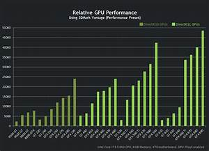 Gpu Performance Chart Nvidia Officially Launches The Geforce Gtx 660 Ti Gpu