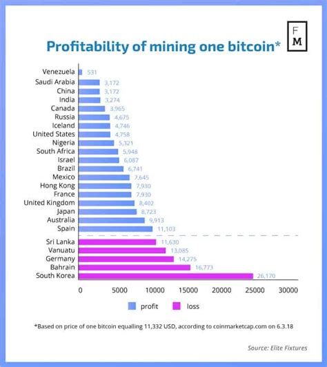 Infographic How Much Does It Cost To Mine One Bitcoin In
