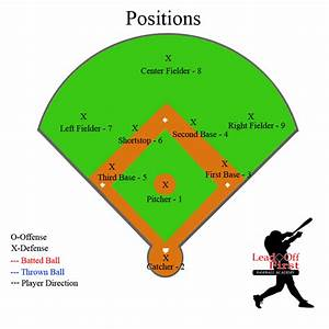 baseball-field-position Images - Frompo - 1