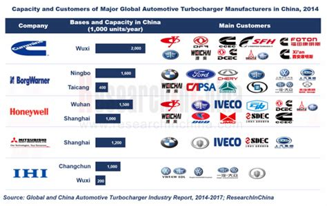 China Automotive Turbochargers Market Worth 634 Million