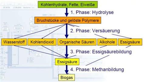 Wie Entsteht Biogas by Kl 228 Rwerk Info Erneuerbare Energie Aus Biogasanlagen