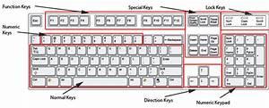Mendiagnosis Dan Memperbaiki Peripheral  Keyboardnya