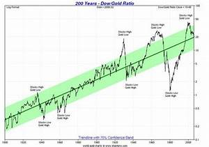 Dow Jones 15 Year Chart Current Economic Crisis Worse Than The Great Depression