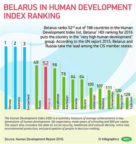 belarus  human development index ranking belarus news