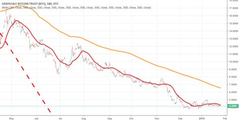 Get the most accurate btc price (aud) in australia with our integration from the world leading market data provider tradingview. Bitcoin / GBTC : 3 Hr Momentum Model End of Feb 2019 Opt Buy Pt for OTC:GBTC by markettimer777 ...