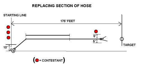Replacing Section Of Hose