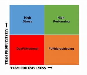 A Team Performance Chart To Improve Your Organization