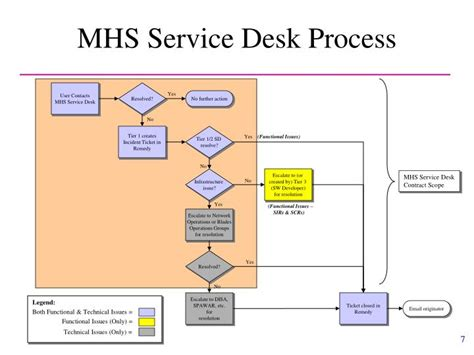 ppt mhs service desk overview for tricare data quality