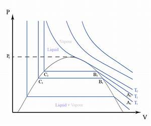Does Supercritical Fluid Change Its State When Cooled Or