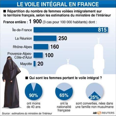 sarkozy veut une loi d interdiction g 233 n 233 rale de la burqa