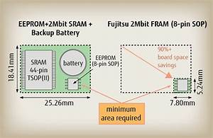 Fujitsu Releases New 1 Mbit And 2 Mbit Fram Products