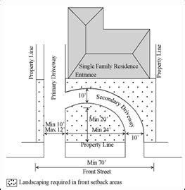 circular driveway width downey municipal code section 9710 02 r 1 and r 2 zone design standards front yard ideas