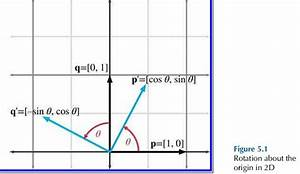 Trigonometry - What Does Negative Sine Mean In This Diagram