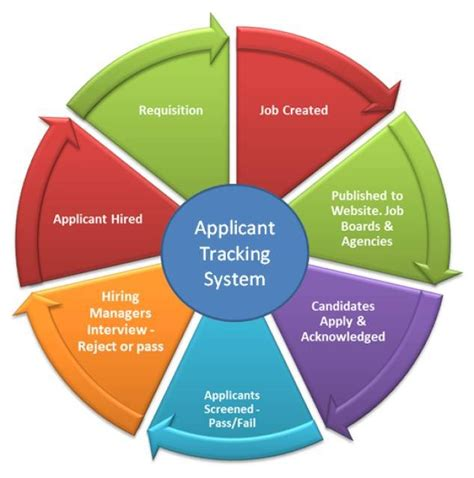 Resume Tracking System by How To Choose Applicant Tracking Software To Fast Track Your Recruiting Jobscience World S 1