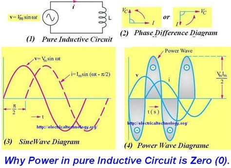 Why Power Zero Pure Inductive Capacitive