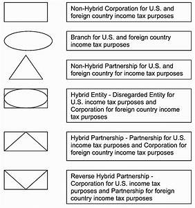 4 61 13 Dual Consolidated Losses Internal Revenue Service