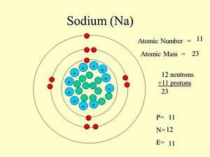 Sodium  Na  - 11 Atomic Number   -