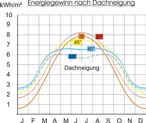 wie berechnet die dachneigung wie gro 223 muss die absorberfl 228 che f 252 r eine effektive poolheizung sein