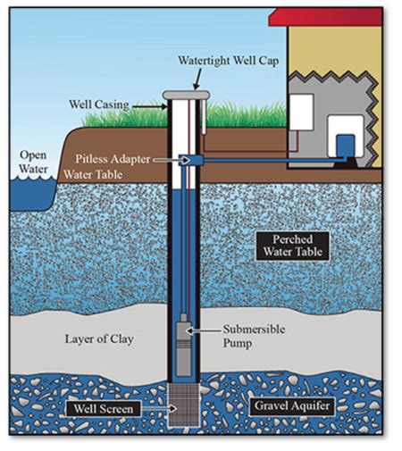 Residential Water Well Wiring by Water Well Drilling Water Well Drilling Cost Mcmullen