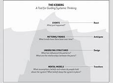 A SYSTEMS THINKING MODEL THE ICEBERG Northwest Earth