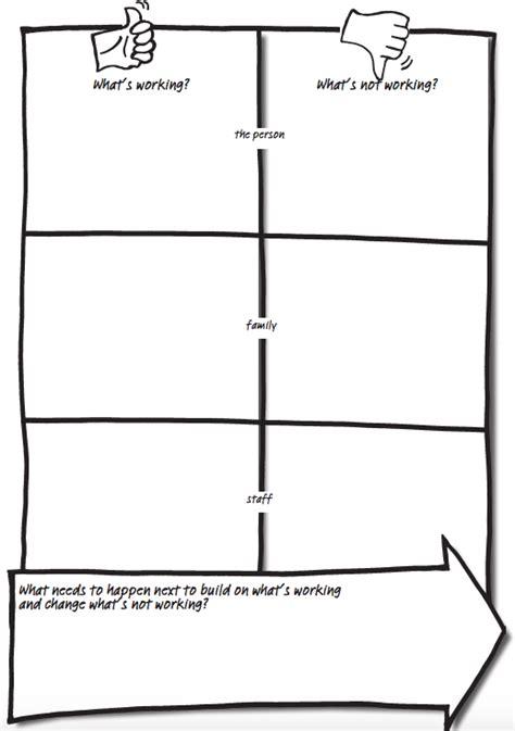 ways  person centred thinking tools  educators