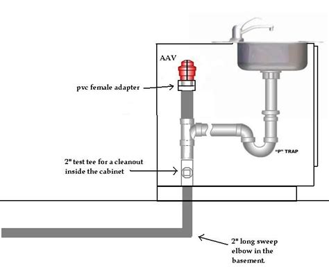 kitchen sink air admittance valve how to vent island sink search master bath 8426