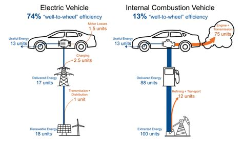 Electric Car Engine Efficiency by Designing The Tesla Building Greenbiz