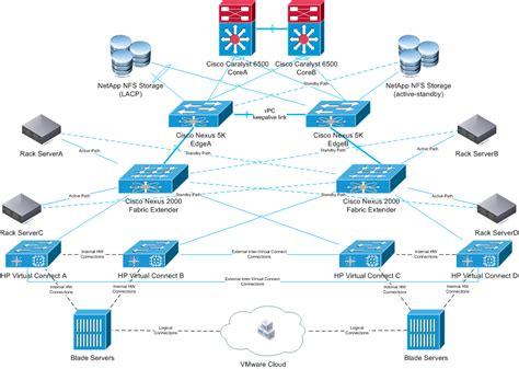 data center topology  cisco nexus hp virtual connect