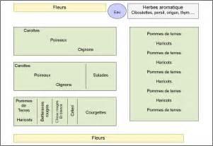 Plan Jardin Potager Bio by Se Faire Un Potager Conseils Pour Des D 233 Butants