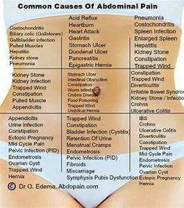 Abdominal pain | Health | Pinterest | Pain d'epices and ...