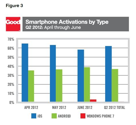 iphone vs android sales apple s iphone sales were weak because the and big