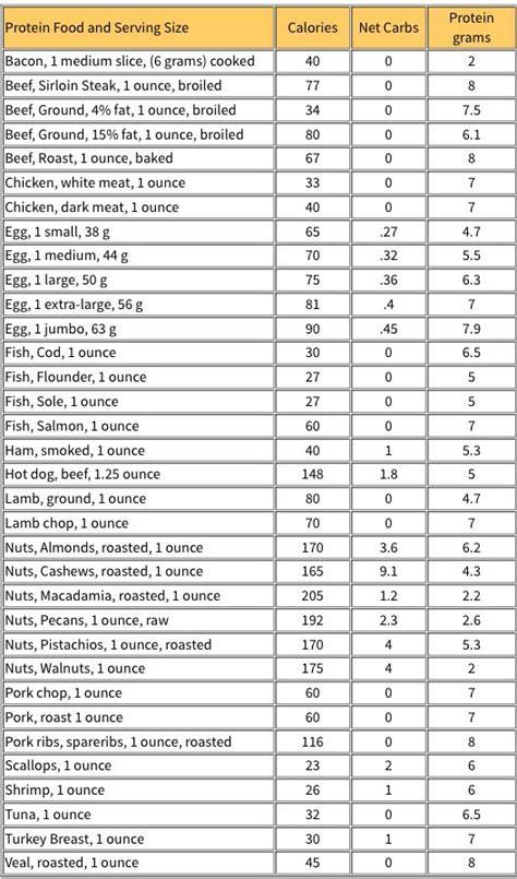 httpwwwketogenic diet resourcecomprotein charthtml