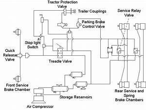 A General Layout Of A Tractor Air Brake System