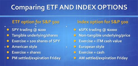 index options  exchange traded funds options