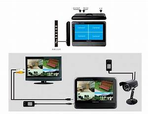 Systeme Video Surveillance Sans Fil : kit videosurveillance sans fil ~ Edinachiropracticcenter.com Idées de Décoration