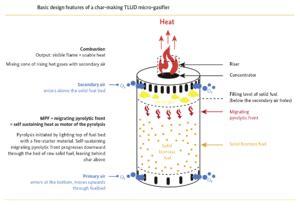 gasifier stoves energypediainfo