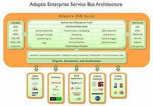 Application Integration Esb Solution  Architecture