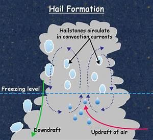 Sleet And Hail