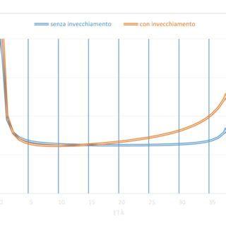 curva vasca da bagno pdf valutazione sintetica dell adeguatezza programma