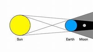 Lunar Eclipse Diagrams | Diagram Site