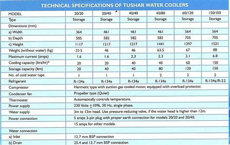 Tushar Water Cooler Price
