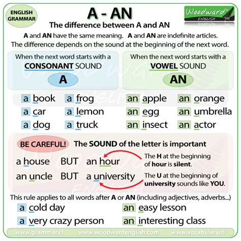 Articles  Definite, Indefinite And No Article  English Grammar