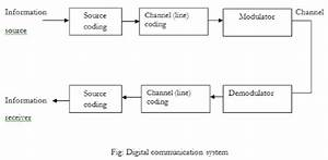Explain The Block Diagram Of Analog And Digital Communication System  If Information Rate Is