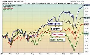 Is The NASDAQ 100 Overheating?