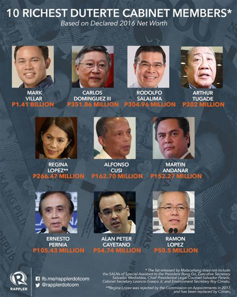 Cabinet Members by Villar Is Richest Duterte Cabinet Member