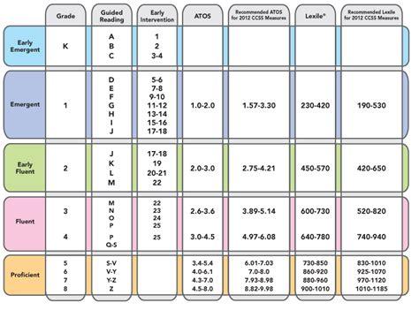 atos book level chart