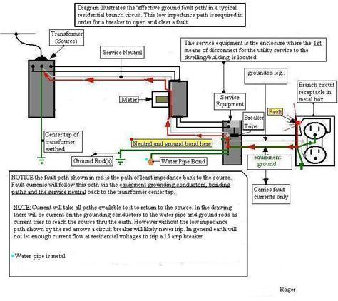 Amp Garage Sub Panel Electrical Page Diy