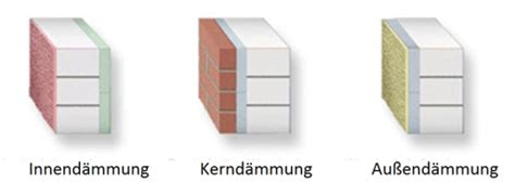 Probleme Bei Der Innenwanddaemmung by Wissen