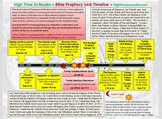 Bible Prophecy 2016 Timeline Damascus to the Rapture